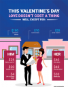 chart showing cost examples for him and her on Valentine's Day. This Valentine's Day love doesn't cost a thing. Well, except for: $100 romantic dinner, $10 cappuccinos, $25 movie tickets. For him: $25 fresh haircut, $20 dozen roses, $4 dry-cleaned shirt. For her: $60 red dress, $40 hair blowout, $30 manicure. Costs are estimates.